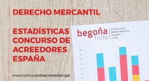 Estadísticas Concursos de Acreedores España